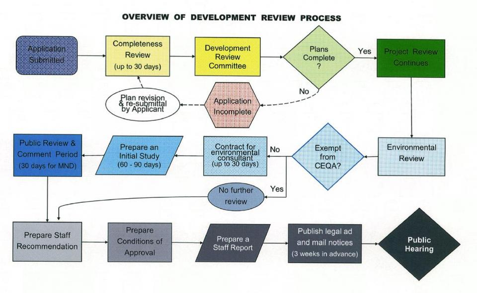 Exhibit of Flow Chart for Development Review Process